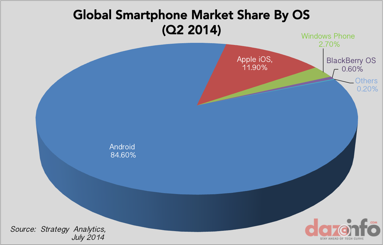 Android vs iOS vs Windows