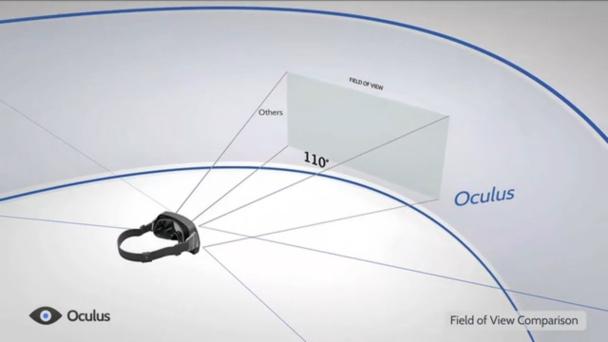 Oculus-Rift-FoV