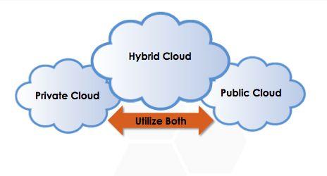 cloud_v_hybrid